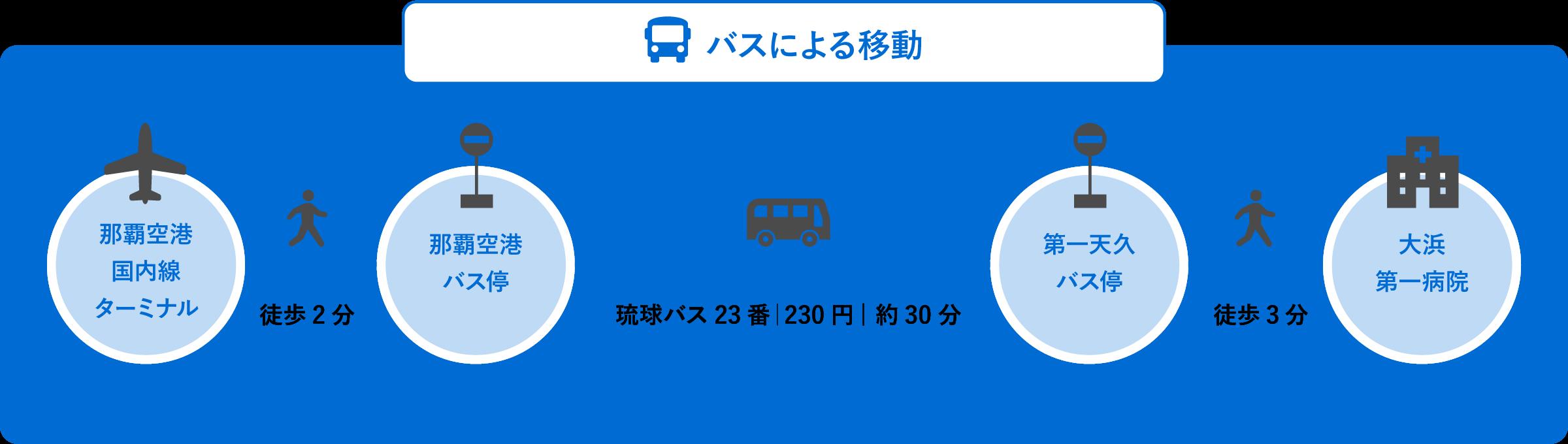 空港から大浜第一病院までのバスによる移動