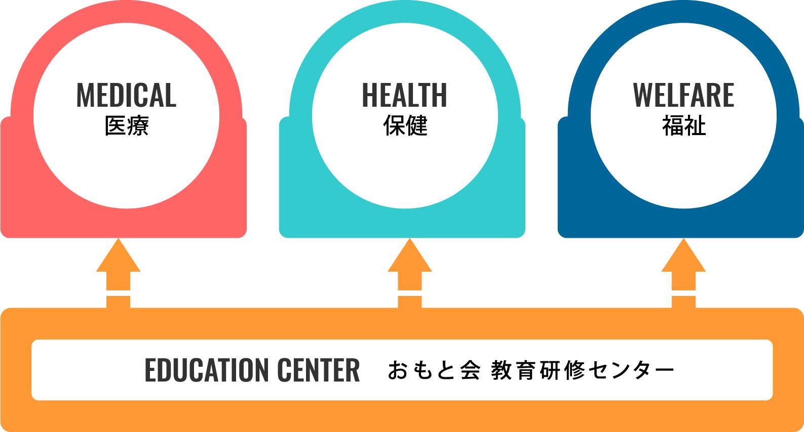 おもと会 教育研修センターの図