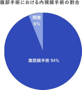 腹部手術における内視鏡手術の割合