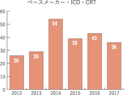 ペースメーカー・ICD・CRT