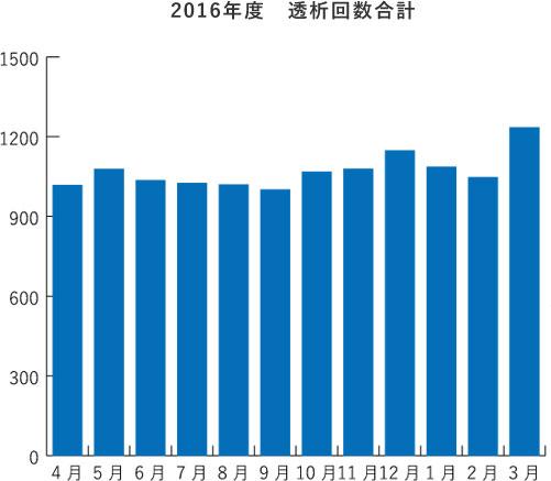 2016年度 透析回数合計