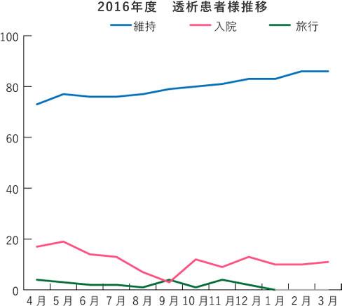 2016年度 透析患者様推移