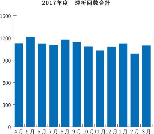 2017年度 透析回数合計