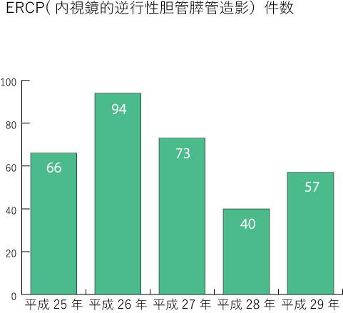 ERCP(内視鏡的逆行性胆膀管造影)件数
