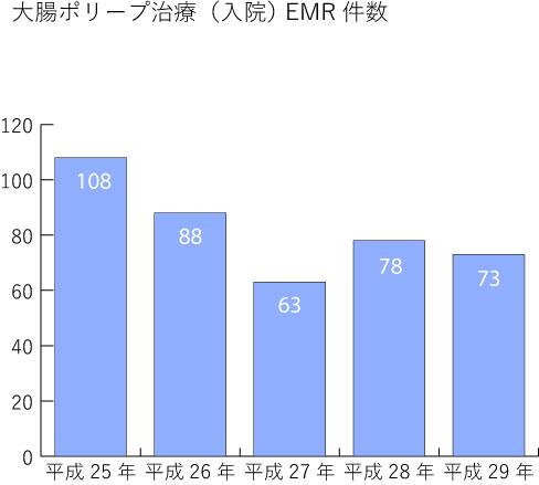 大腸ポリープ治療(入院)EMR件数