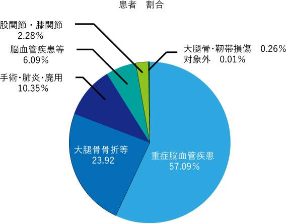 大浜第二病院回復期リハビリテーション病棟(2017年度)