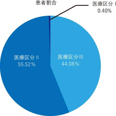 大浜第二病院5階西 医療病棟(2017年度)