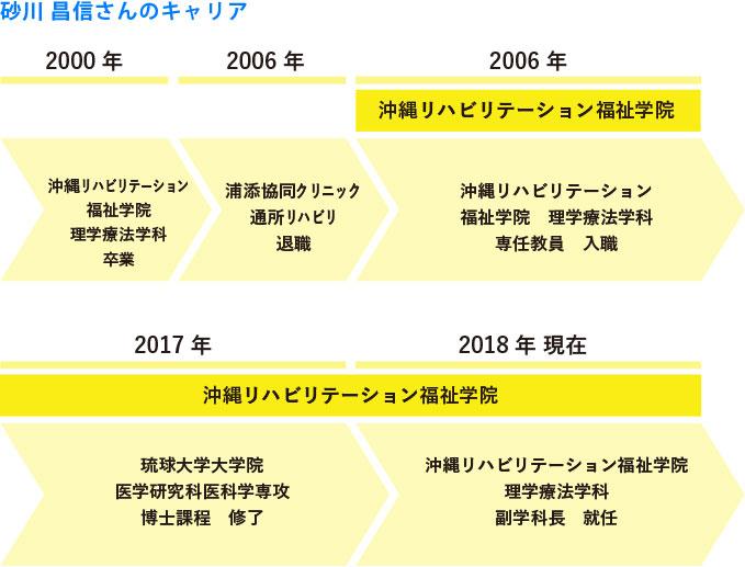 理学療法学科 副学科長 砂川昌信さんのキャリア